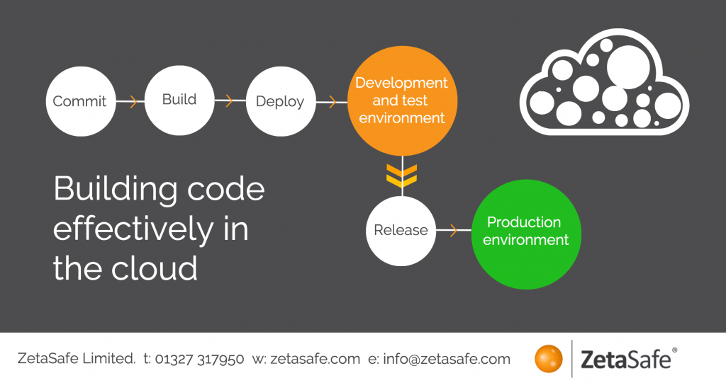 Building code effectively in the cloud
